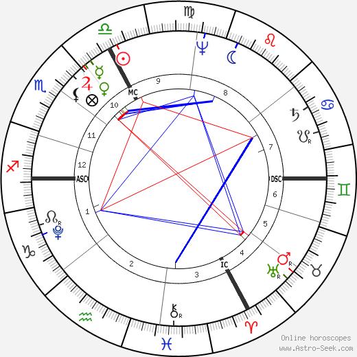 Joseph Madersperger день рождения гороскоп, Joseph Madersperger Натальная карта онлайн