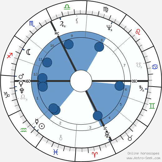 Holy Roman Emperor Francis II wikipedia, horoscope, astrology, instagram