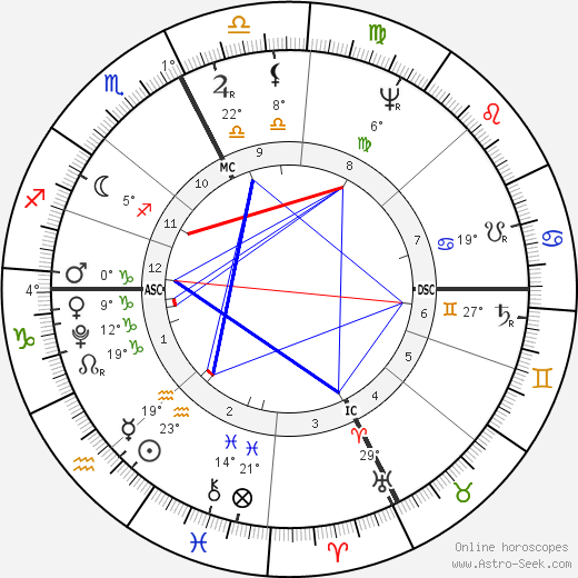 Holy Roman Emperor Francis II birth chart, biography, wikipedia 2019, 2020