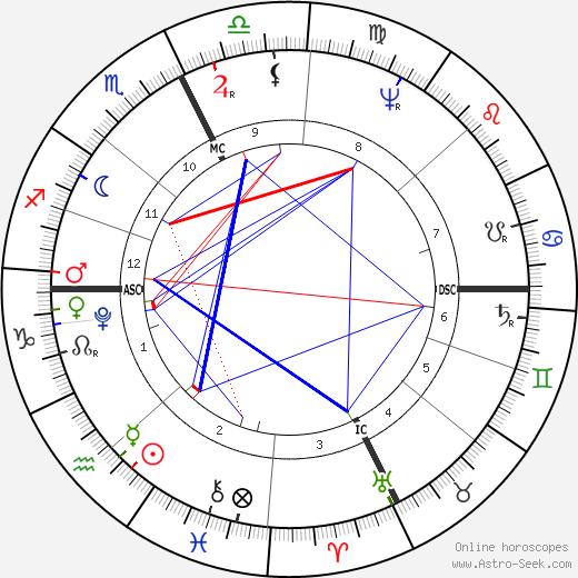 Holy Roman Emperor Francis II birth chart, Holy Roman Emperor Francis II astro natal horoscope, astrology