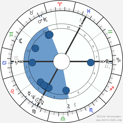 Francois Chateaubriand wikipedia, horoscope, astrology, instagram
