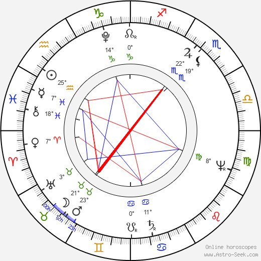 Ivan Andrejevič Krylov birth chart, biography, wikipedia 2020, 2021