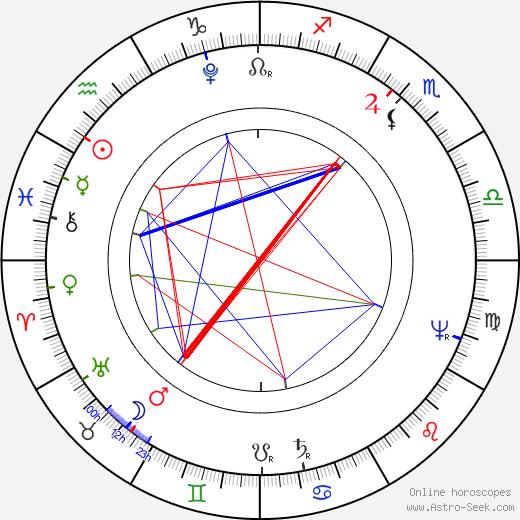 Ivan Andrejevič Krylov astro natal birth chart, Ivan Andrejevič Krylov horoscope, astrology