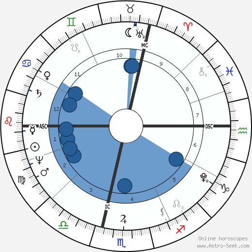 Baron Georges Cuvier wikipedia, horoscope, astrology, instagram