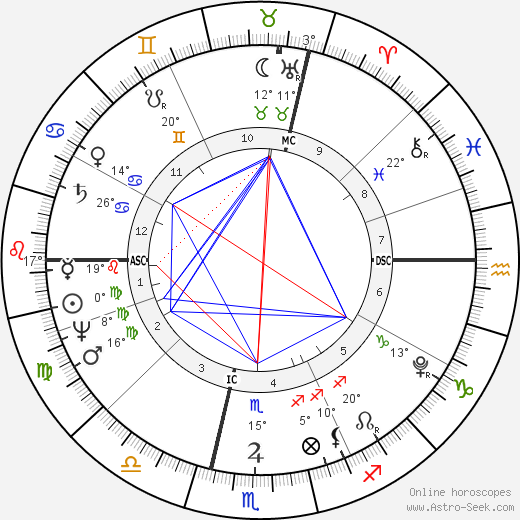Baron Georges Cuvier birth chart, biography, wikipedia 2019, 2020