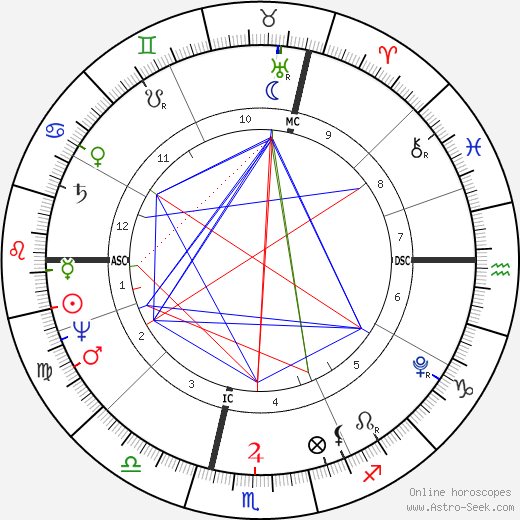 Baron Georges Cuvier birth chart, Baron Georges Cuvier astro natal horoscope, astrology