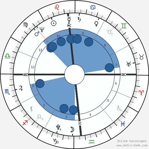 Napoleon I Bonaparte wikipedia, horoscope, astrology, instagram