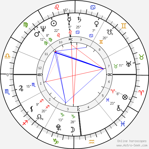 Napoleon I Bonaparte birth chart, biography, wikipedia 2019, 2020