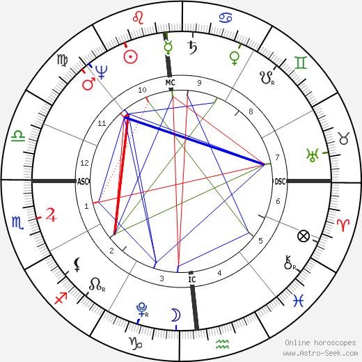 Napoleon I Bonaparte birth chart, Napoleon I Bonaparte astro natal horoscope, astrology