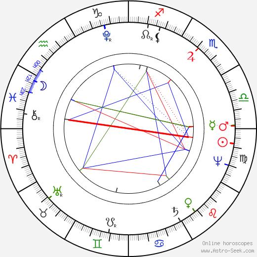 Alexander von Humboldt astro natal birth chart, Alexander von Humboldt horoscope, astrology