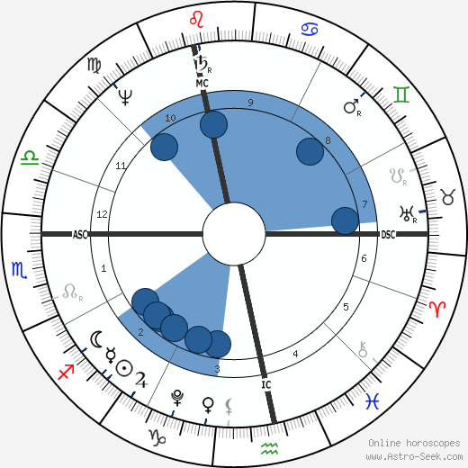 Ludwig van Beethoven horoscope, astrology, sign, zodiac, date of birth, instagram