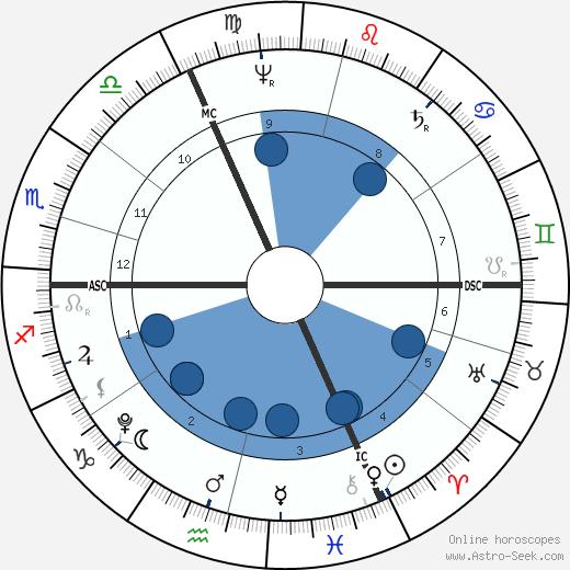 Friedrich Hölderlin wikipedia, horoscope, astrology, instagram