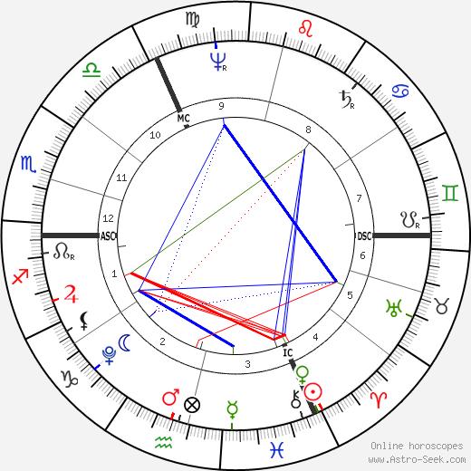 Фридрих Гёльдерлин Friedrich Hölderlin день рождения гороскоп, Friedrich Hölderlin Натальная карта онлайн