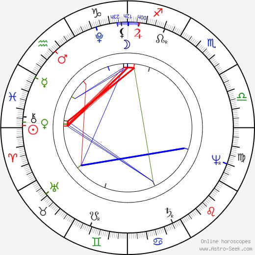 Šebastián Hněvkovský день рождения гороскоп, Šebastián Hněvkovský Натальная карта онлайн