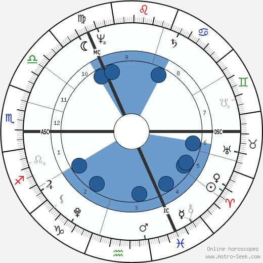 William Wordsworth wikipedia, horoscope, astrology, instagram