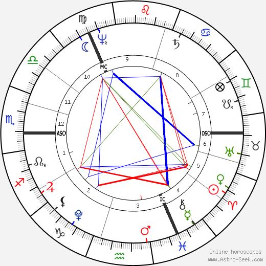 William Wordsworth astro natal birth chart, William Wordsworth horoscope, astrology
