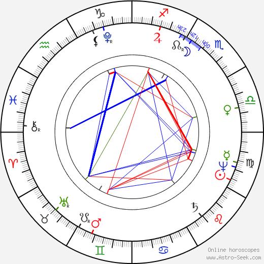 Георг Вильгельм Фридрих Гегель Georg Wilhelm Friedrich Hegel день рождения гороскоп, Georg Wilhelm Friedrich Hegel Натальная карта онлайн