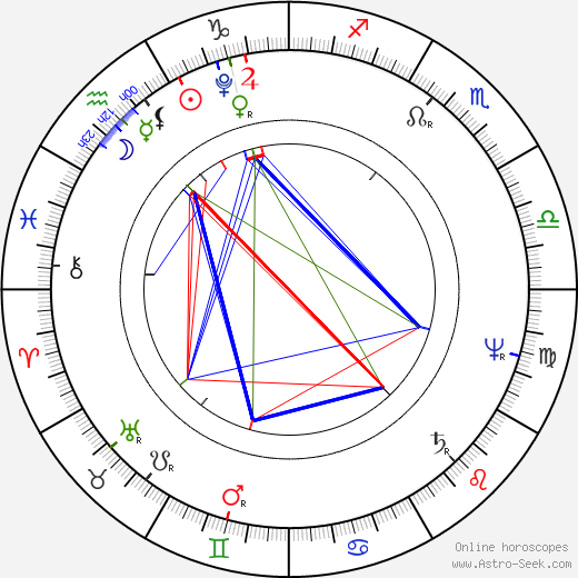 Charles Brockden Brown tema natale, oroscopo, Charles Brockden Brown oroscopi gratuiti, astrologia