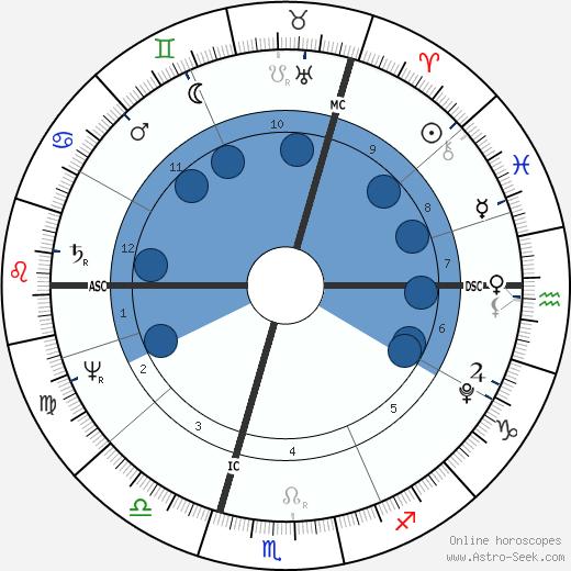 Heinrich Zschokke wikipedia, horoscope, astrology, instagram