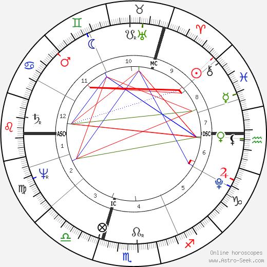 Генрих Чокке Heinrich Zschokke день рождения гороскоп, Heinrich Zschokke Натальная карта онлайн