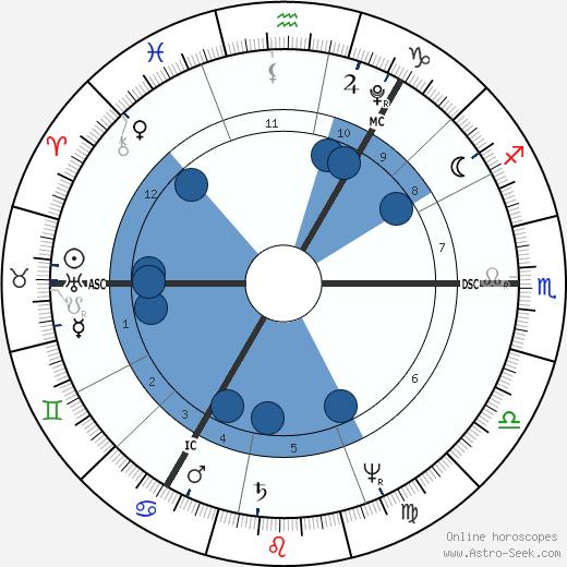 John Henning wikipedia, horoscope, astrology, instagram