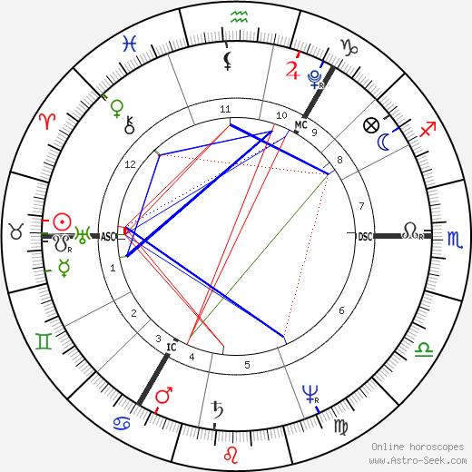 John Henning tema natale, oroscopo, John Henning oroscopi gratuiti, astrologia