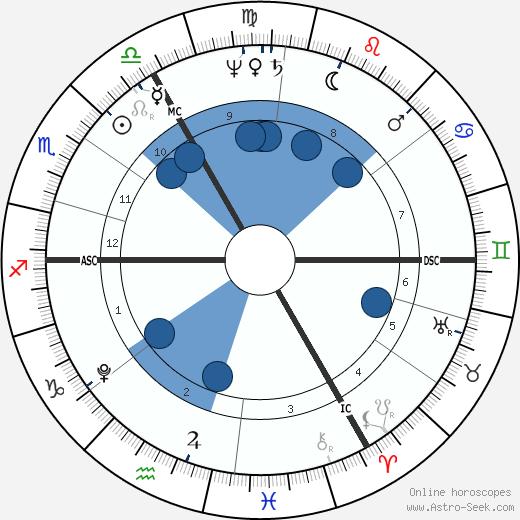 Samuel Taylor Coleridge wikipedia, horoscope, astrology, instagram