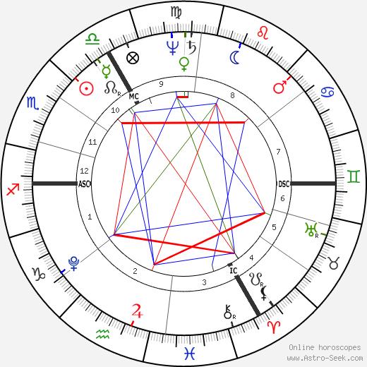 Samuel Taylor Coleridge astro natal birth chart, Samuel Taylor Coleridge horoscope, astrology