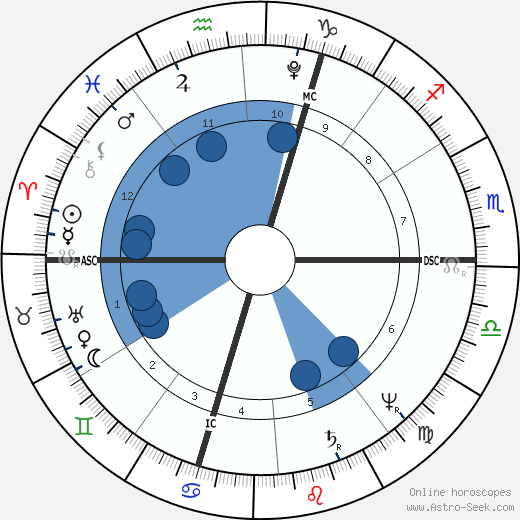 Charles Fourier horoscope, astrology, sign, zodiac, date of birth, instagram