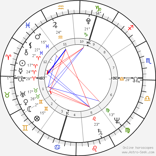 Charles Fourier birth chart, biography, wikipedia 2019, 2020