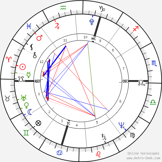 Charles Fourier birth chart, Charles Fourier astro natal horoscope, astrology