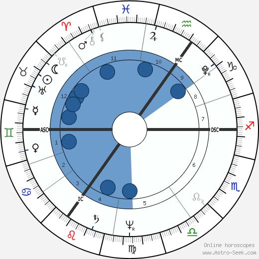 Novalis wikipedia, horoscope, astrology, instagram