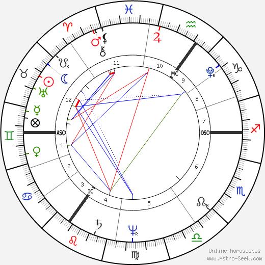 Новалис Novalis день рождения гороскоп, Novalis Натальная карта онлайн