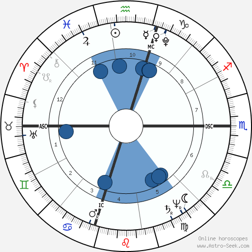 William Henry Harrison horoscope, astrology, sign, zodiac, date of birth, instagram