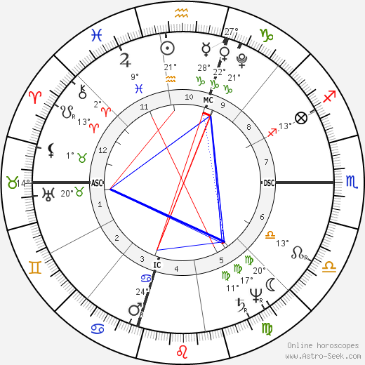 William Henry Harrison birth chart, biography, wikipedia 2018, 2019