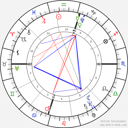 William Henry Harrison astro natal birth chart, William Henry Harrison horoscope, astrology