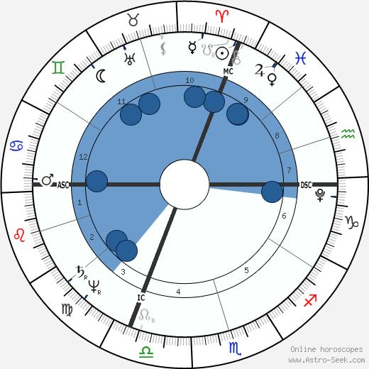 Henri Bertrand wikipedia, horoscope, astrology, instagram