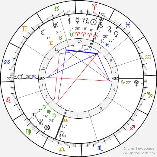 Henri Bertrand birth chart, biography, wikipedia 2019, 2020