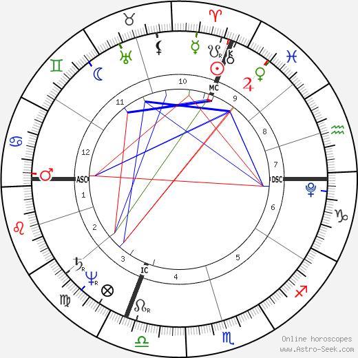 Henri Bertrand astro natal birth chart, Henri Bertrand horoscope, astrology