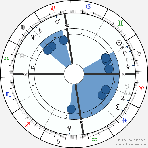 Klemens von Metternich horoscope, astrology, sign, zodiac, date of birth, instagram