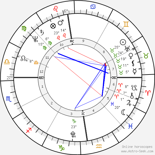 Klemens von Metternich birth chart, biography, wikipedia 2018, 2019