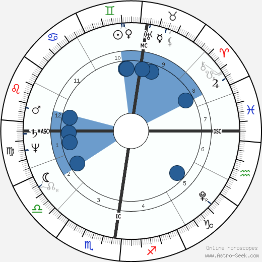 Ludwig Tieck horoscope, astrology, sign, zodiac, date of birth, instagram