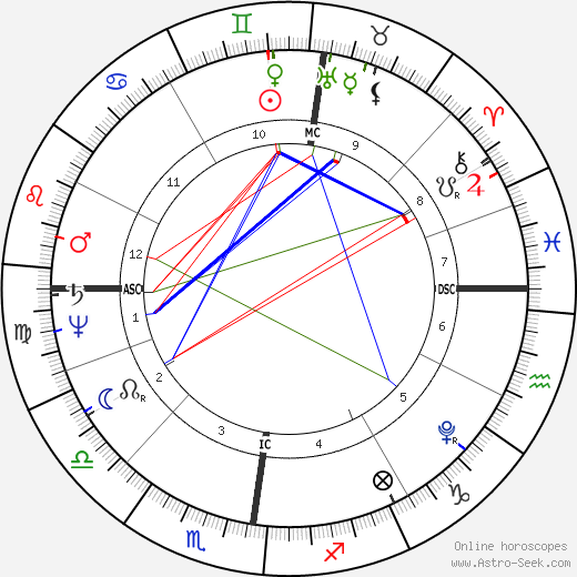 Ludwig Tieck birth chart, Ludwig Tieck astro natal horoscope, astrology