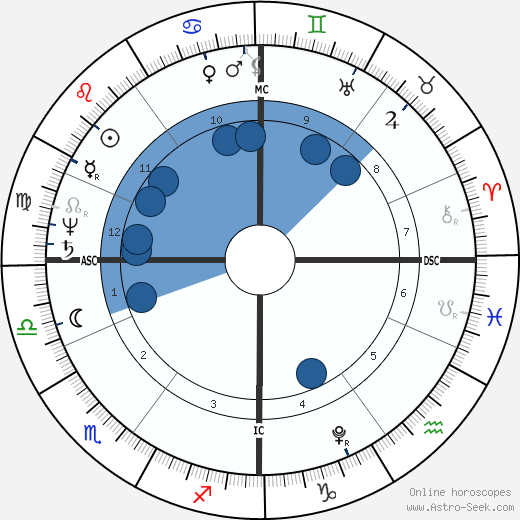 Robert Southey wikipedia, horoscope, astrology, instagram
