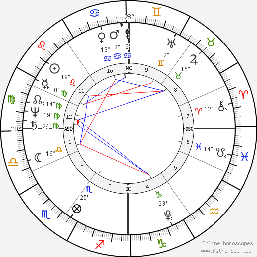 Robert Southey birth chart, biography, wikipedia 2019, 2020