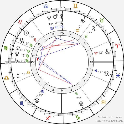 Robert Southey birth chart, biography, wikipedia 2018, 2019