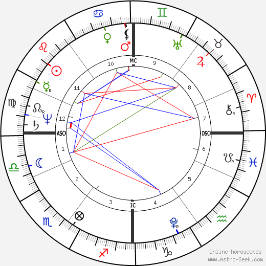 Robert Southey birth chart, Robert Southey astro natal horoscope, astrology