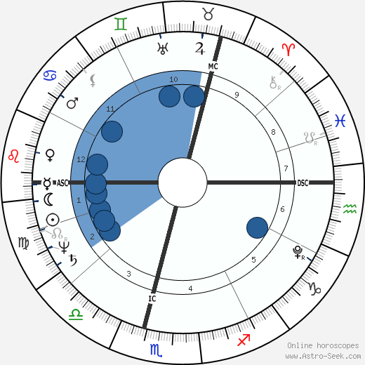 Caspar David Friedrich wikipedia, horoscope, astrology, instagram