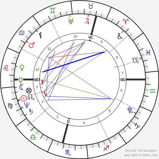 Caspar David Friedrich tema natale, oroscopo, Caspar David Friedrich oroscopi gratuiti, astrologia
