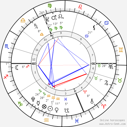 Friedrich von Schelling birth chart, biography, wikipedia 2018, 2019
